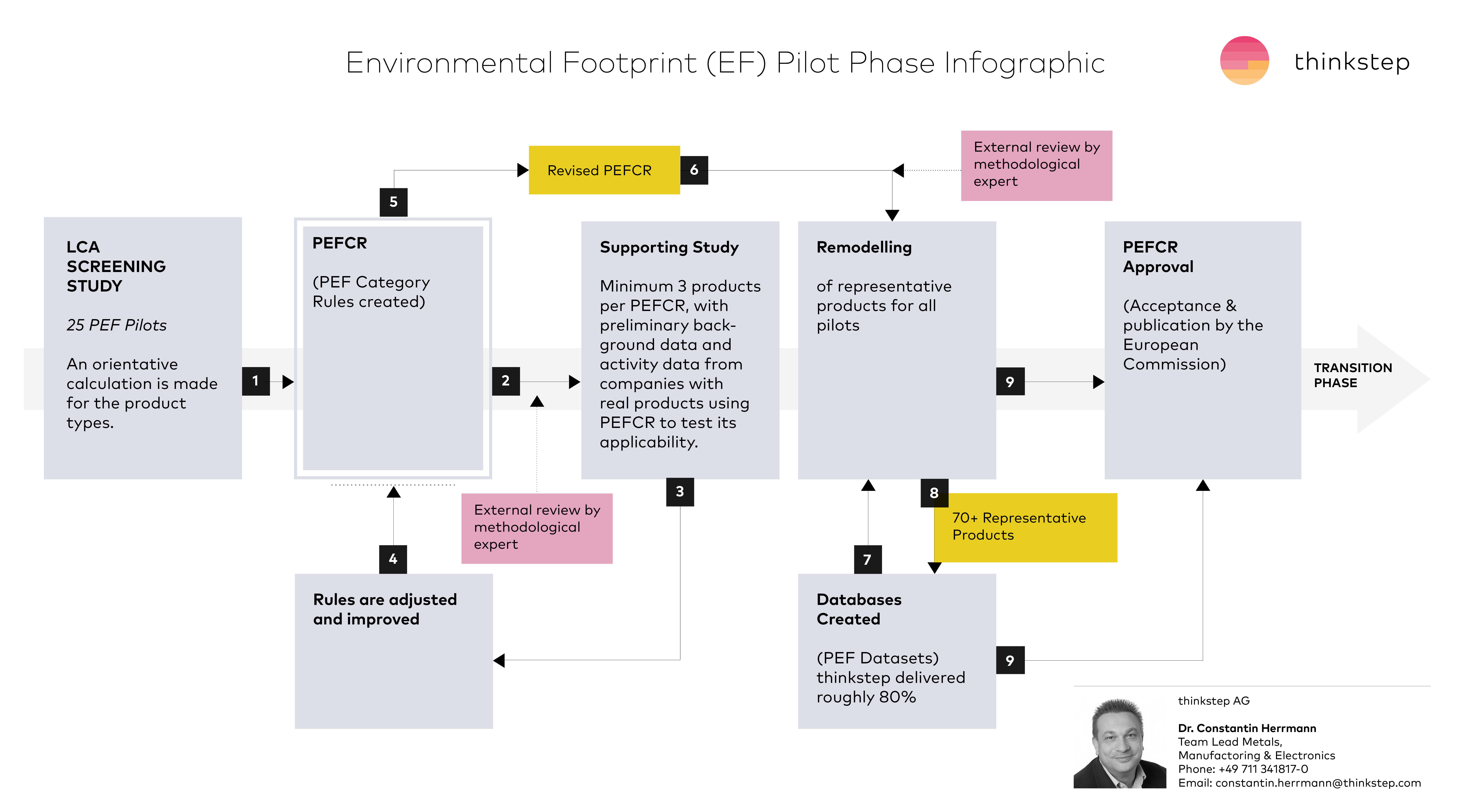 PEF pilot phase infographic